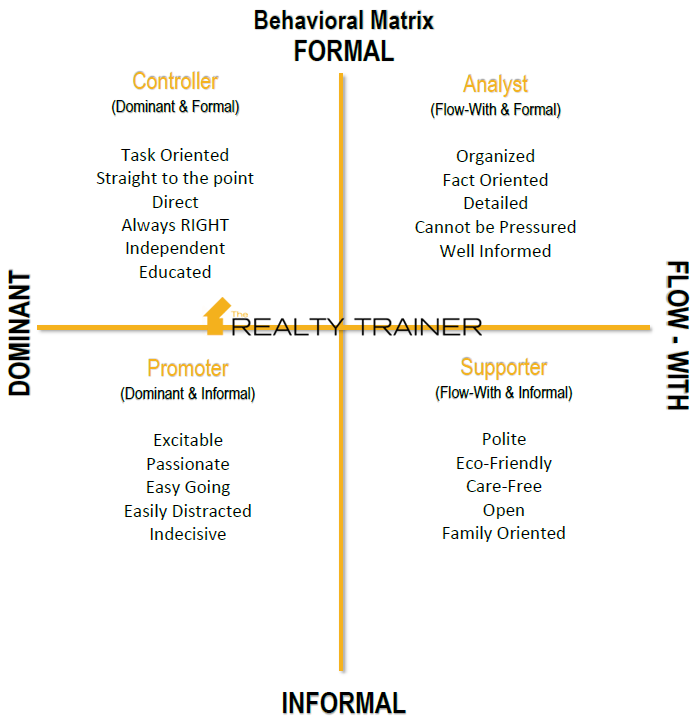dominating the dominant behavioral style essay Understanding power dominant & subordinate behavior dominant behavior subordinate behavior dominant behavior is accepted: - is given at birth by cultural standards.